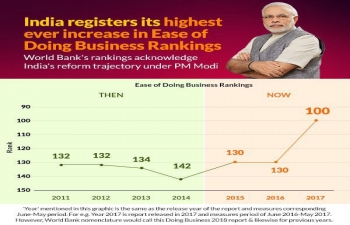 Historic Jump by India in Ease of Doing Business Rankings 2017 by World Bank